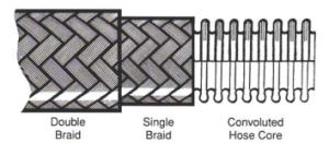 Overbraided convoluted metallic hose